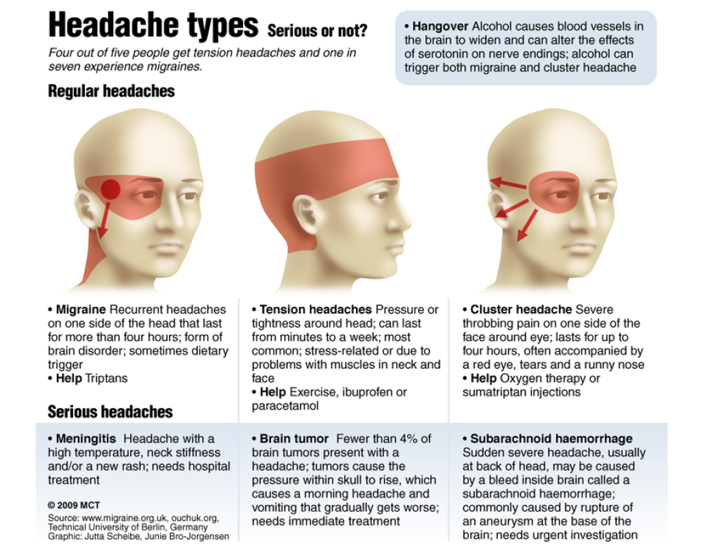 download images of headache